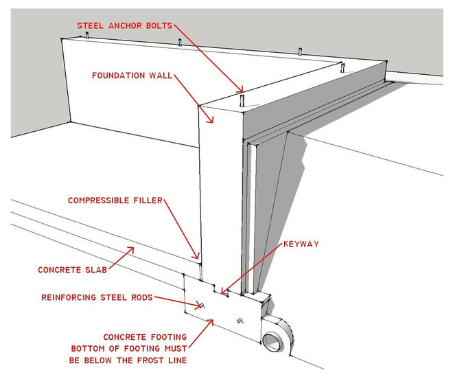 Know your house what makes up a home 39 s foundation for House floor structure