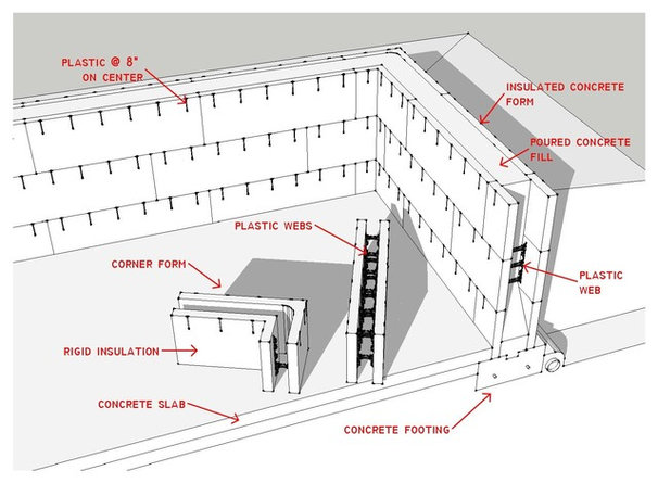 Know your house the basics of insulated concrete form for Insulated concrete forms home plans