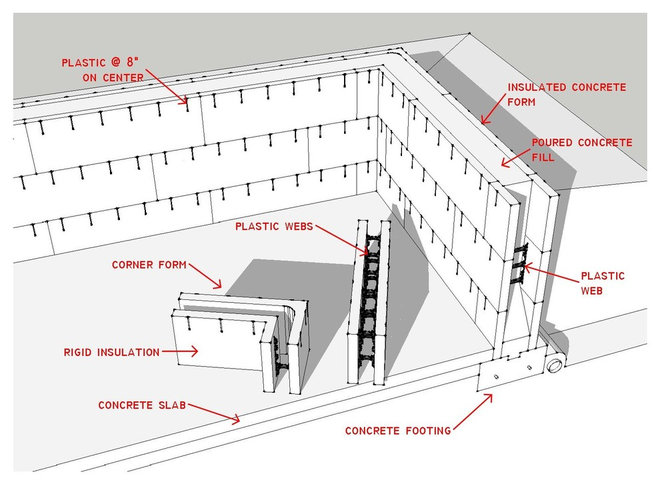 Know Your House The Basics Of Insulated Concrete Form