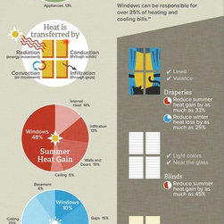 Window Treatments are Energy Efficient - Infographic on how window treatments save money on utility bills.