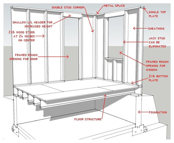 Know Your House Components Of Efficient Walls