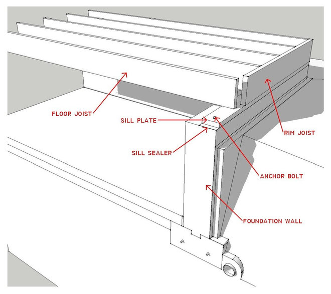 Know your house what makes up a floor structure