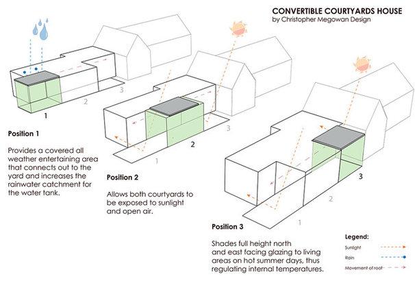 Contemporary  Convertible Courtyards House