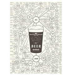 "contemporary artwork ""The Very Many Varieties of Beer"" Print by Pop Chart Lab"