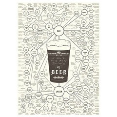 contemporary artwork &quot;The Very Many Varieties of Beer&quot; Print by Pop Chart Lab
