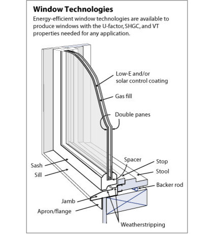 Hub furthermore Pella Replacement Parts as well Awning Window Size Chart likewise Dual Pane Window Diagram furthermore Hardware Kit Single Door Covington Active Door Bright B. on andersen window parts diagram
