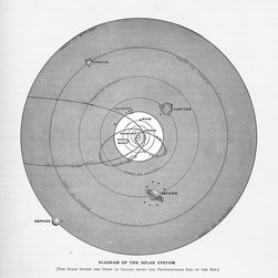 Stomping Grounds - Diagram Of The Solar System - From Butler's Complete Geography 1887