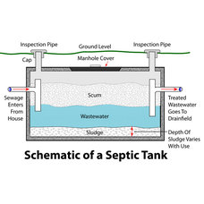 Cabin utilities infrastructure an ideabook by larry jensen for Septic tank sizes per bedroom