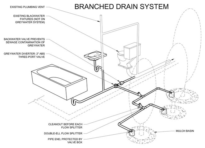 grey water plumbing diagram  grey  free engine image for