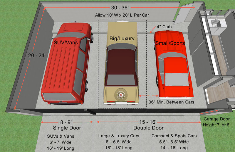 Key measurements for the perfect garage real estate blog for What is the standard size of a two car garage
