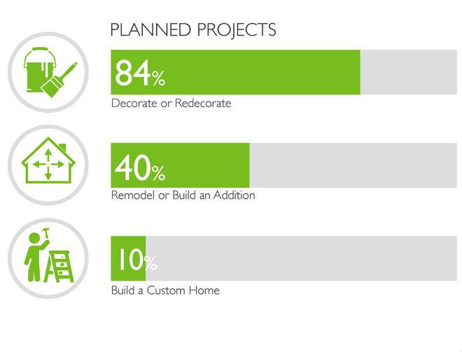 Houzz 2013 Survey