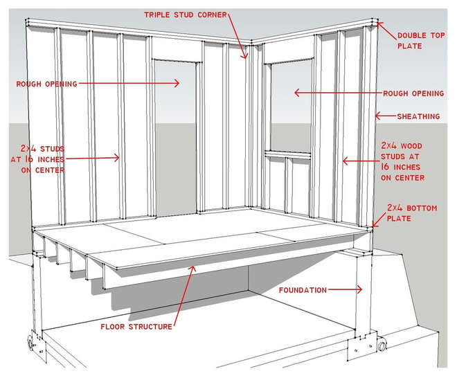 Know your house components of efficient walls for Exterior stud wall construction