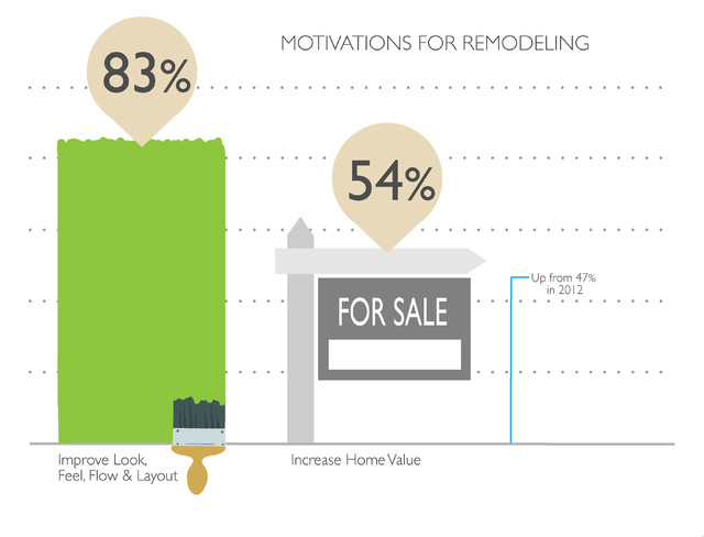 Houzz 2013 Survey