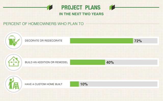 Houzz to Home Survey
