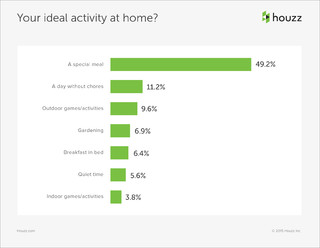 Data Watch: What Mom Really Wants for Mother's Day
