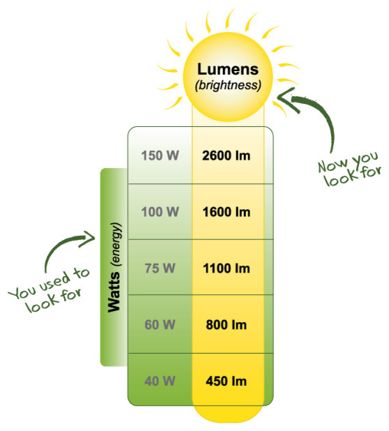 Lighting Lumens (Brightness)