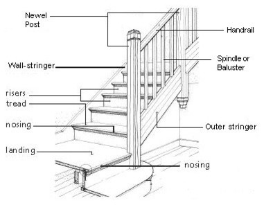 How To Fix Squeaky Stairs