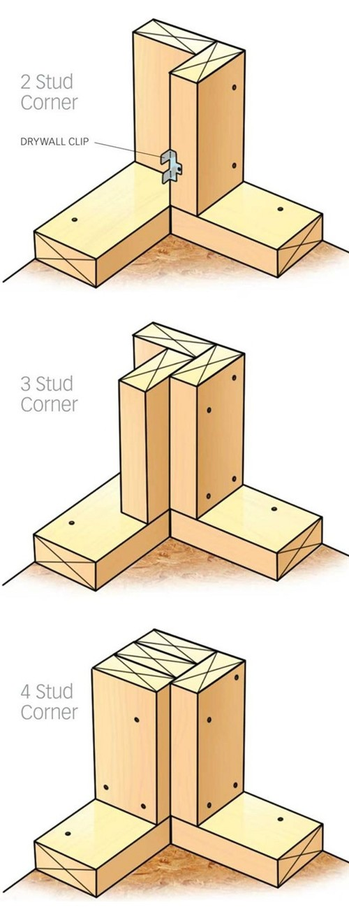 California Corners Vs 4 Stud Corner