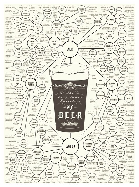 """The Very Many Varieties of Beer"" Print by Pop Chart Lab contemporary artwork"