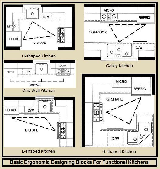 Free kitchen design ergonomic for Ergonomic kitchen design