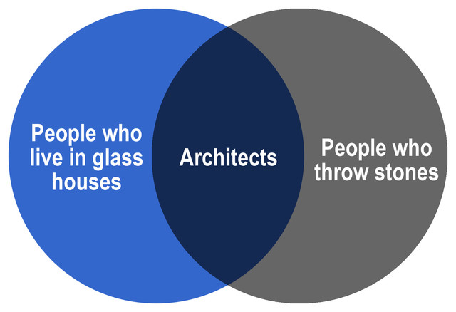 Architecture in Venn Diagrams  